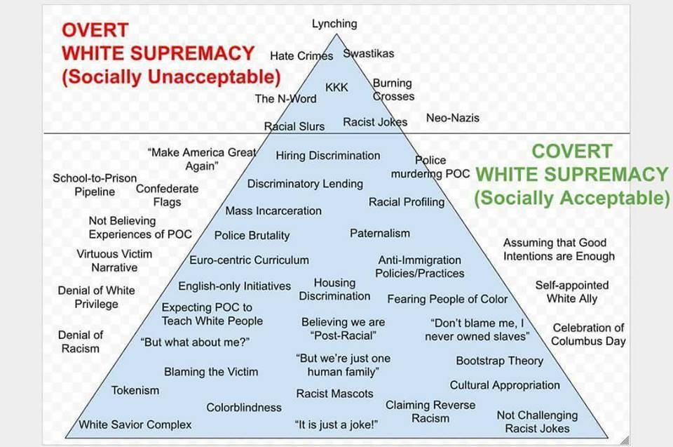 White Supremacy Visual